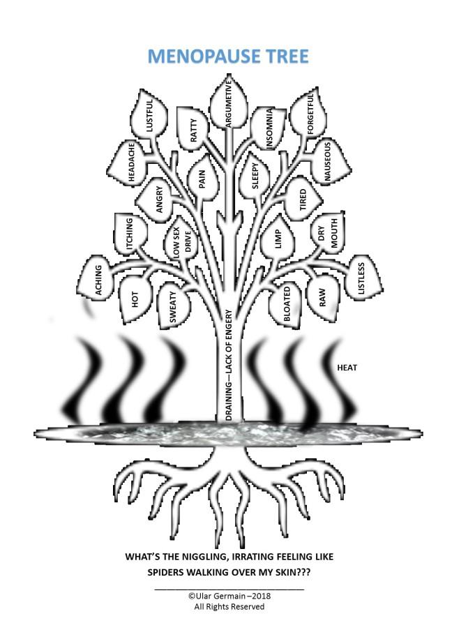 Menopause Tree